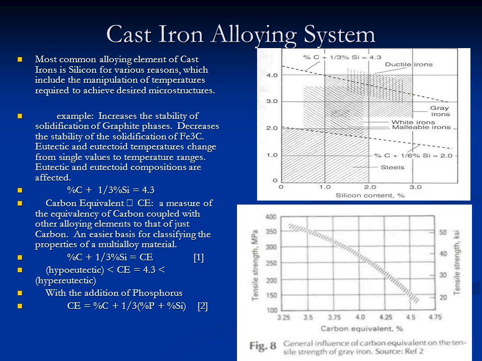 Cast Iron Alloying System
