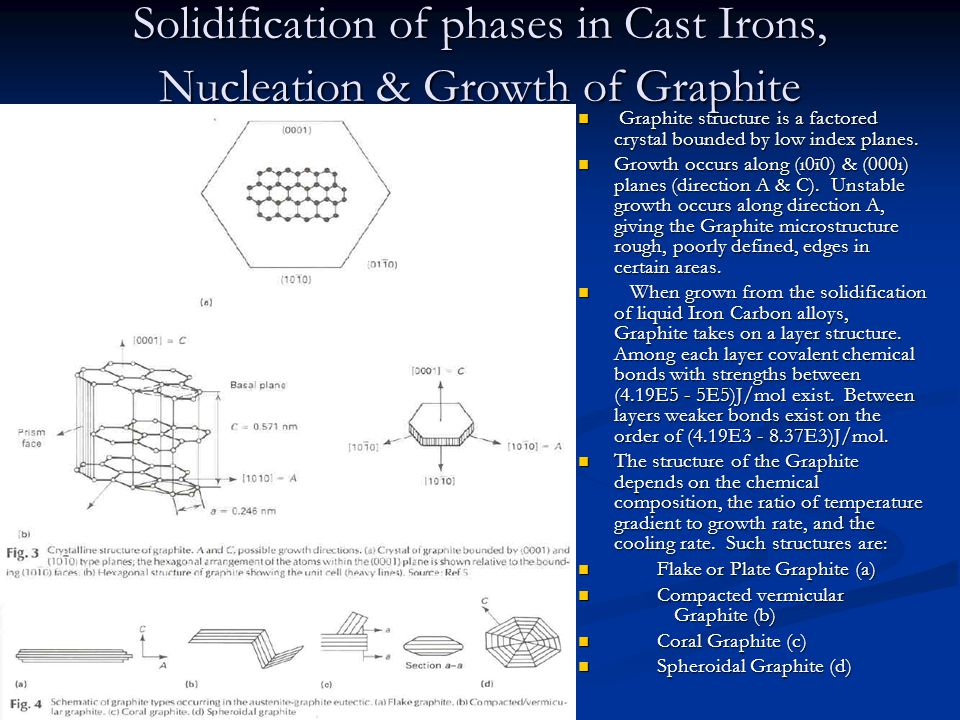 Solidification of phases in Cast Irons, Nucleation & Growth of Graphite