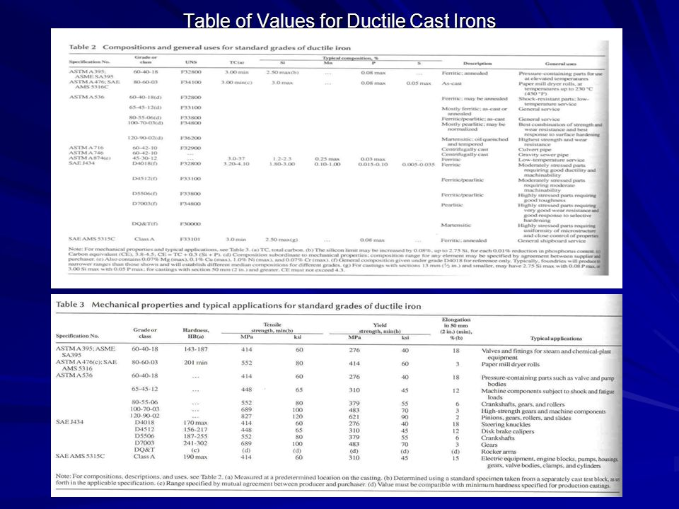 Table of Values for Ductile Cast Irons
