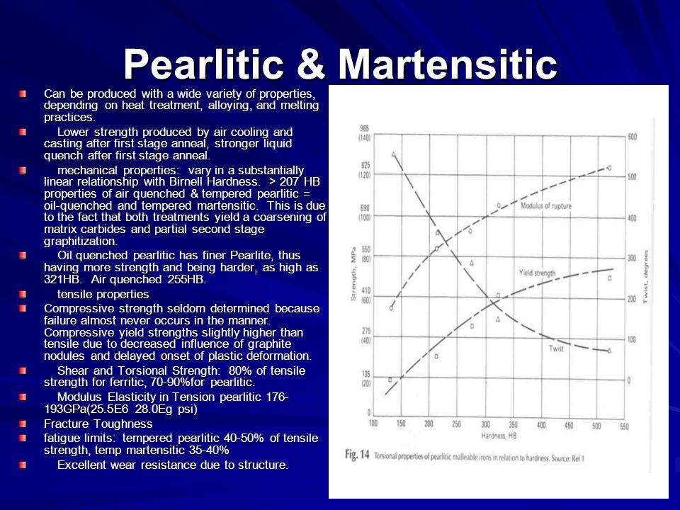 Pearlitic & Martensitic