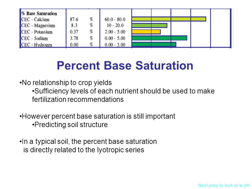 Percent Base Saturation