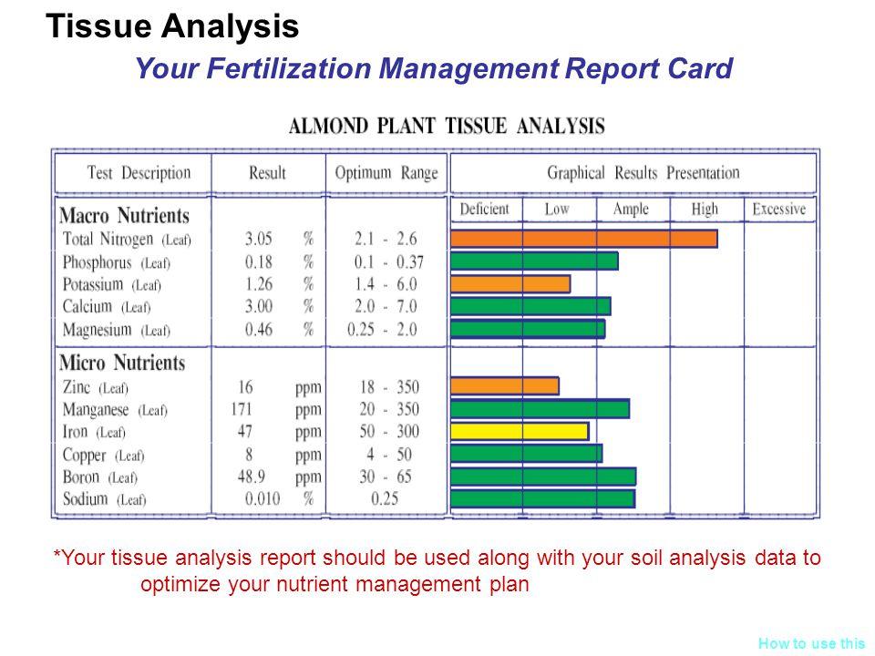 Your Fertilization Management Report Card