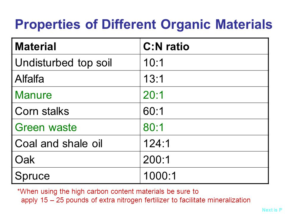Properties of Different Organic Materials