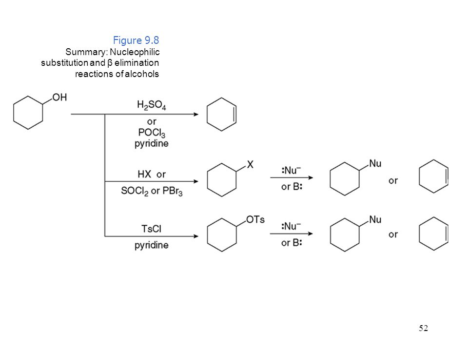 Figure 9.8 Summary: Nucleophilic substitution and β elimination