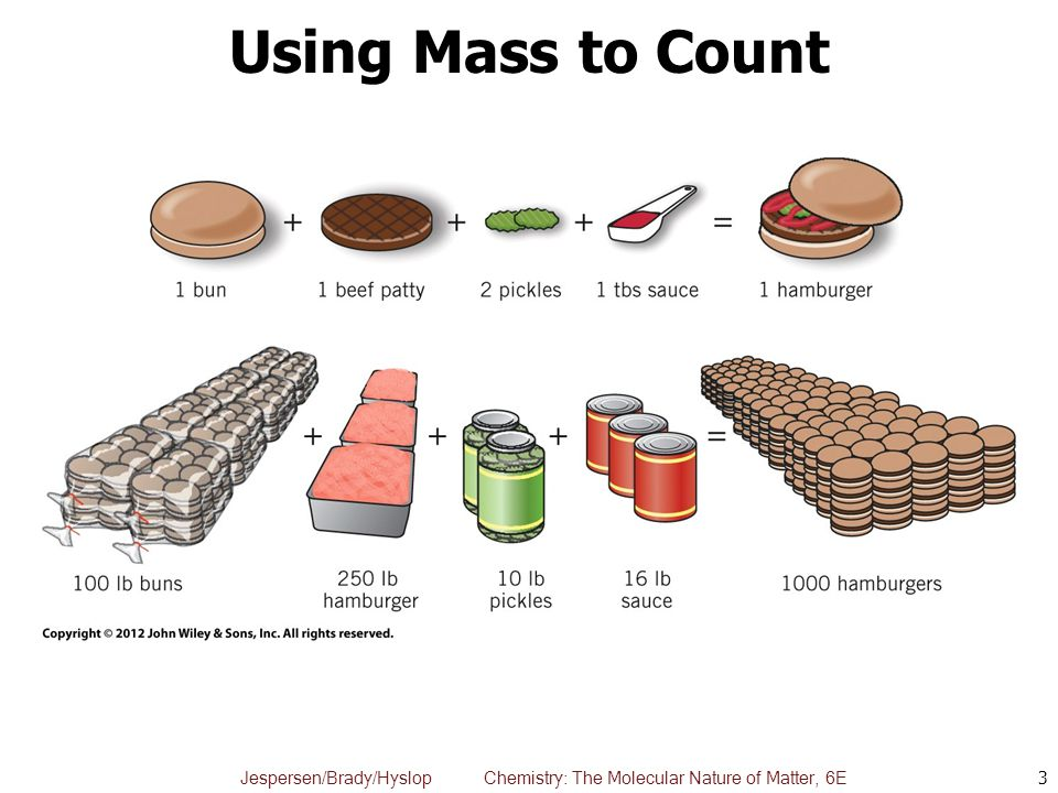 Using Mass to Count Analogy to how restaurant orders supplies for hamburgers. 1 hamburger = 1 molecule.