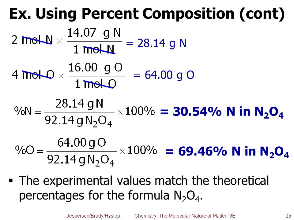 Ex. Using Percent Composition (cont)