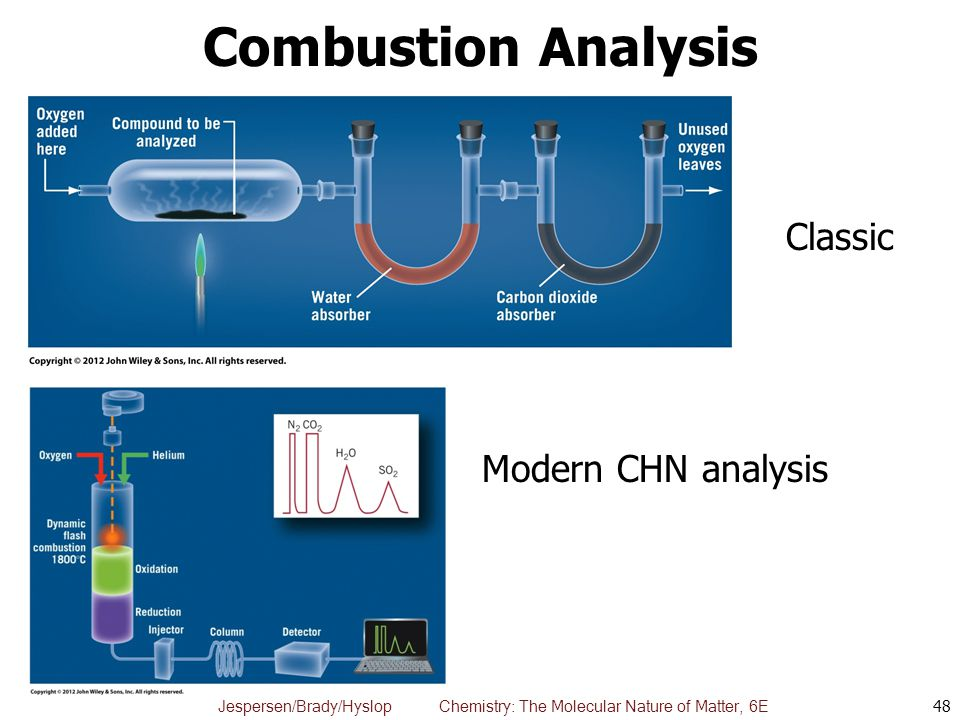 Combustion Analysis Classic Modern CHN analysis Fig. 4.1 & 4.2