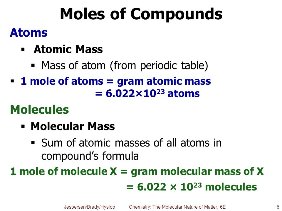 Moles of Compounds Atoms Molecules Mass of atom (from periodic table)