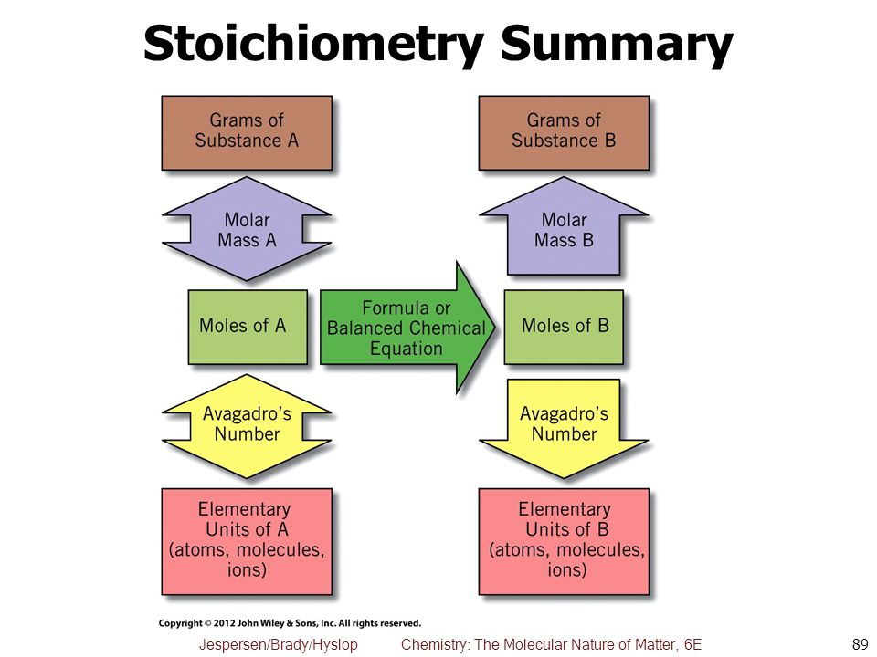 Stoichiometry Summary