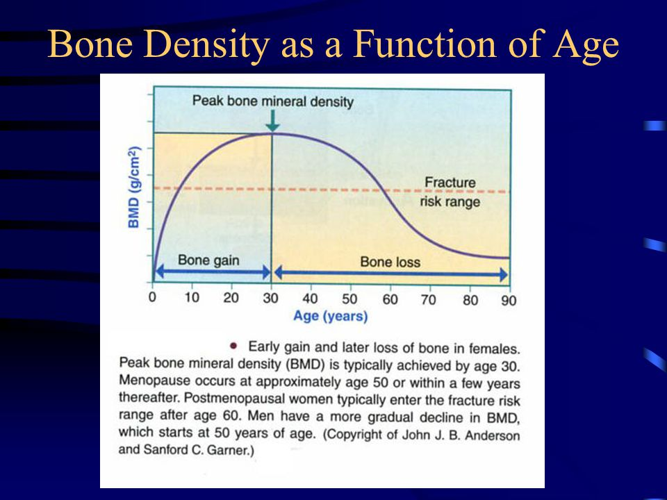 Bone Density as a Function of Age