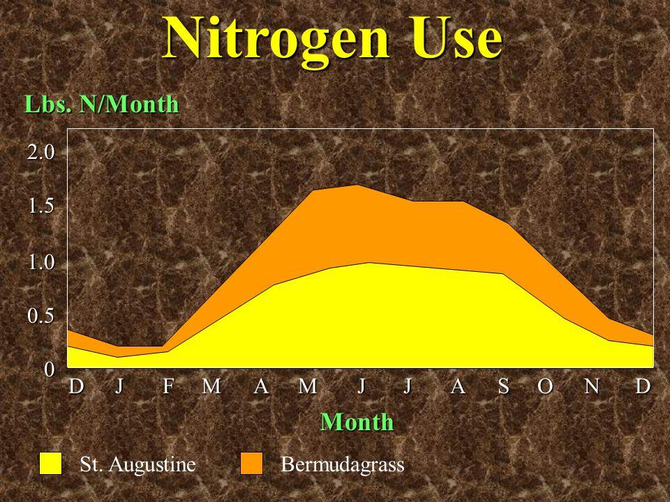 Nitrogen Use Lbs. N/Month Month 2.0 1.5 1.0 0.5