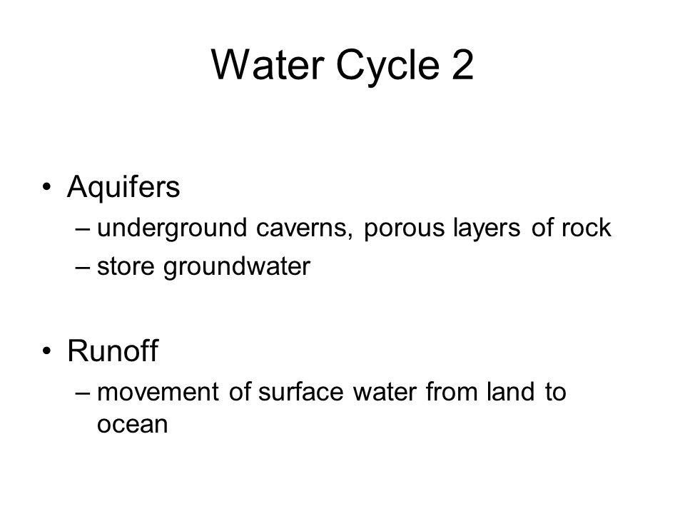 Water Cycle 2 Aquifers Runoff