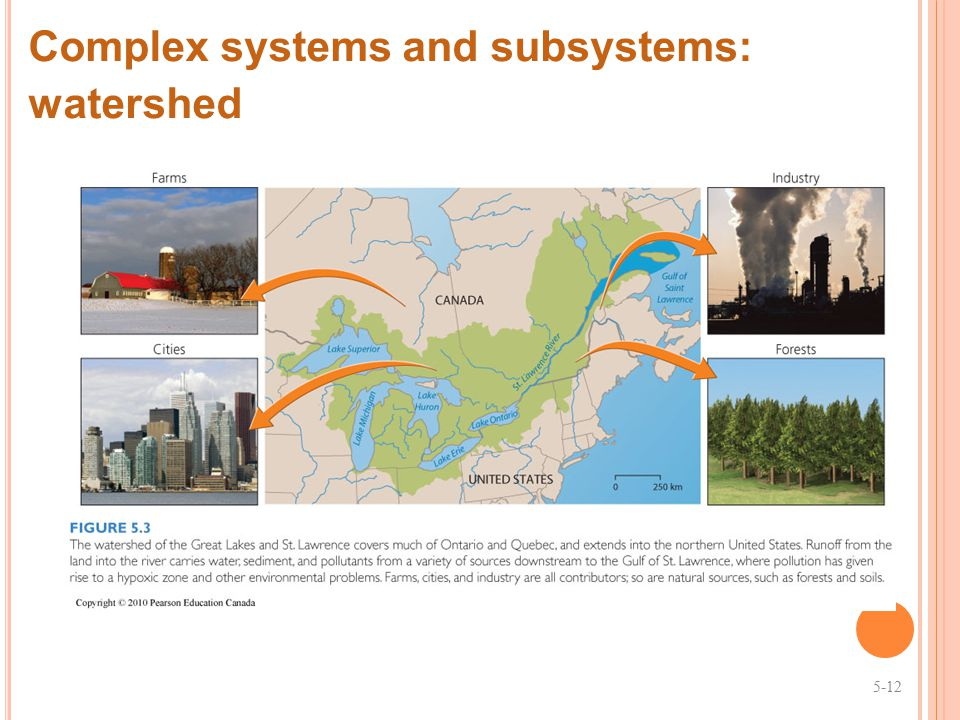Complex systems and subsystems: watershed