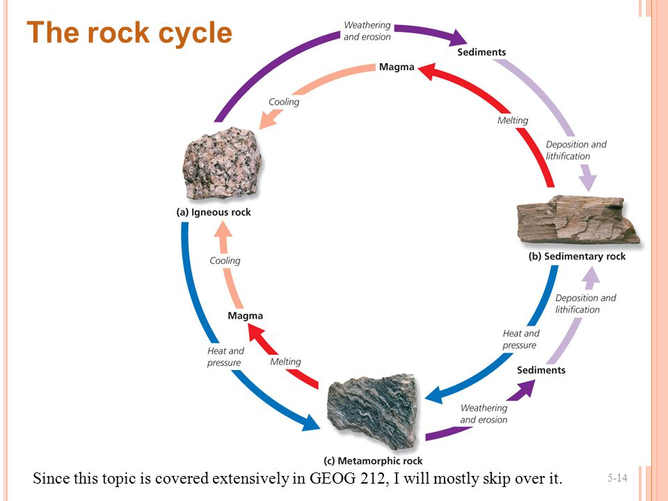 The rock cycle Since this topic is covered extensively in GEOG 212, I will mostly skip over it. 5-14.