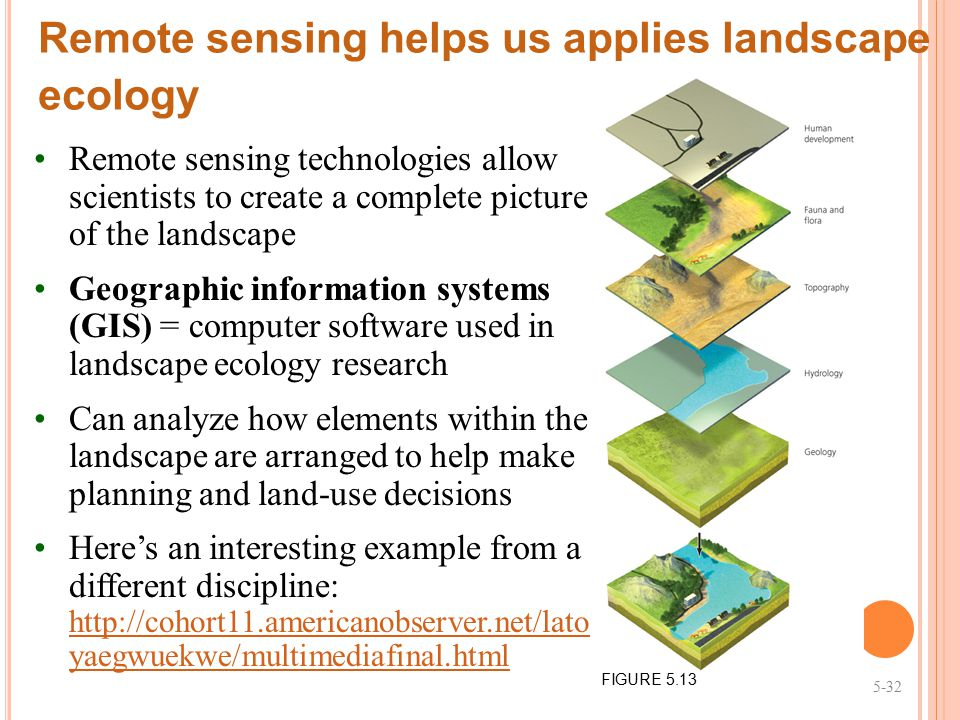 Remote sensing helps us applies landscape ecology