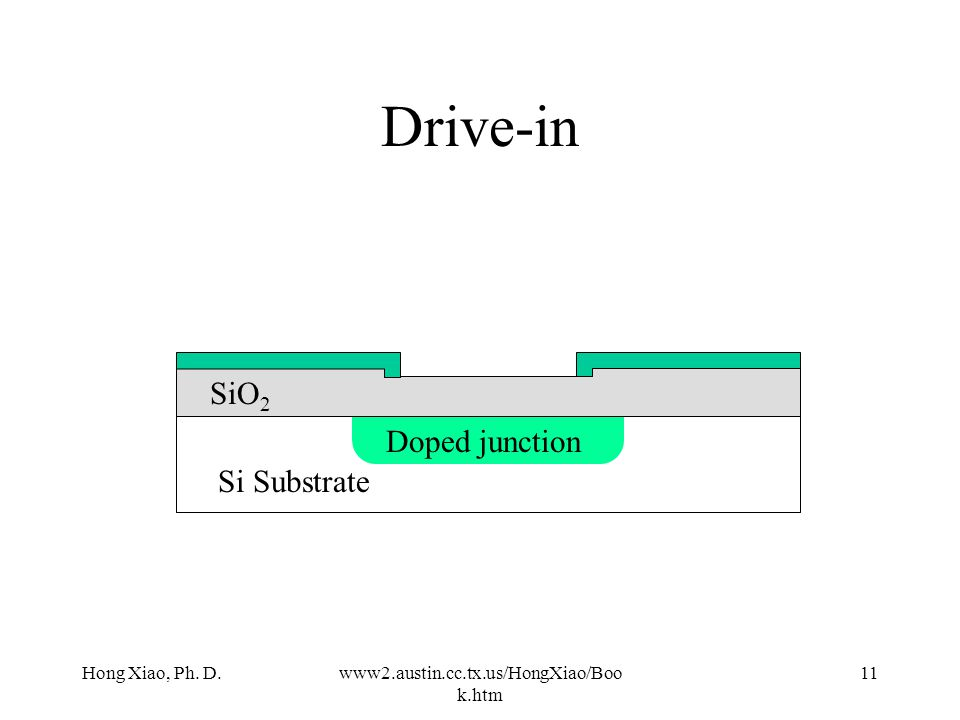 Drive-in SiO2 Doped junction Si Substrate Hong Xiao, Ph. D.