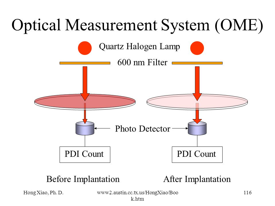 Optical Measurement System (OME)