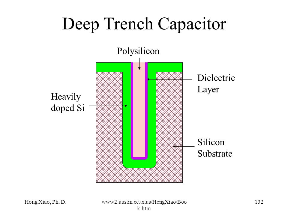 Deep Trench Capacitor Polysilicon Dielectric Layer Heavily doped Si