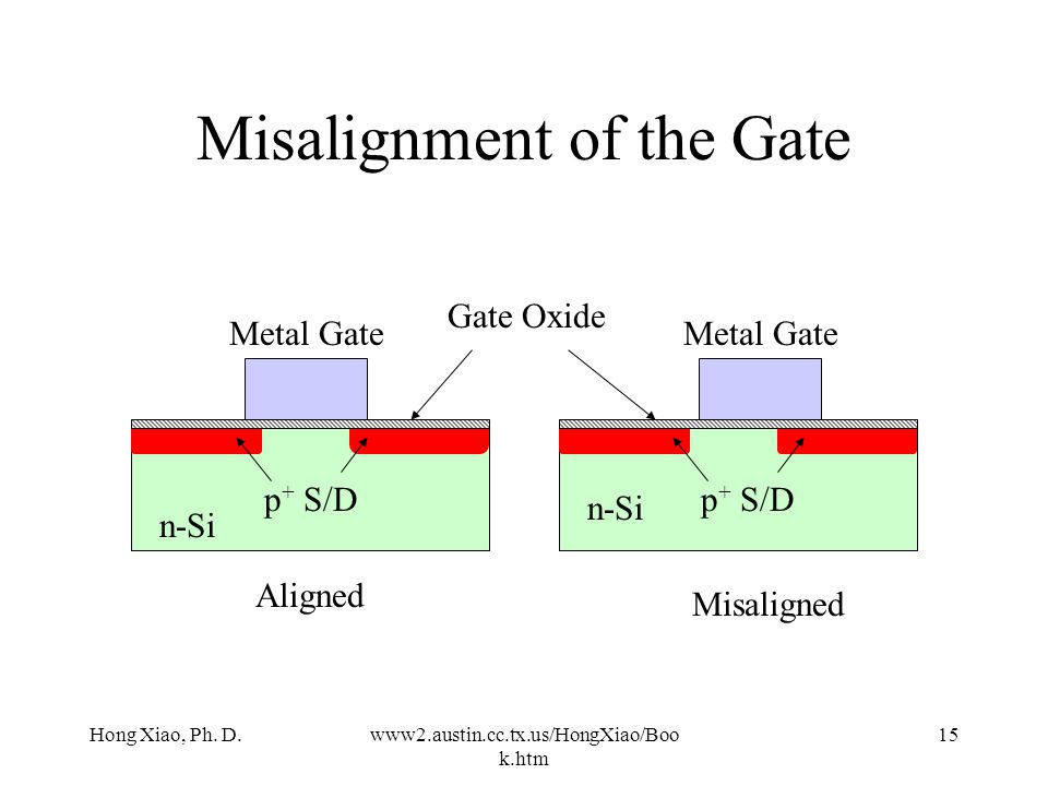 Misalignment of the Gate