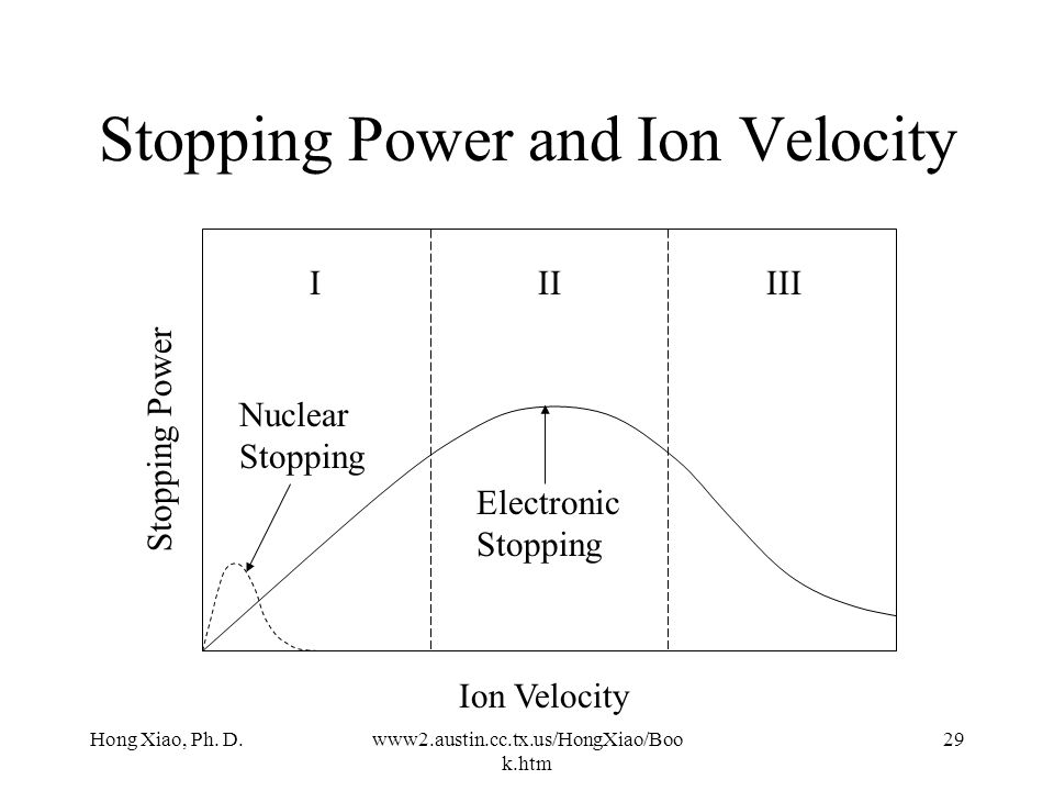 Stopping Power and Ion Velocity