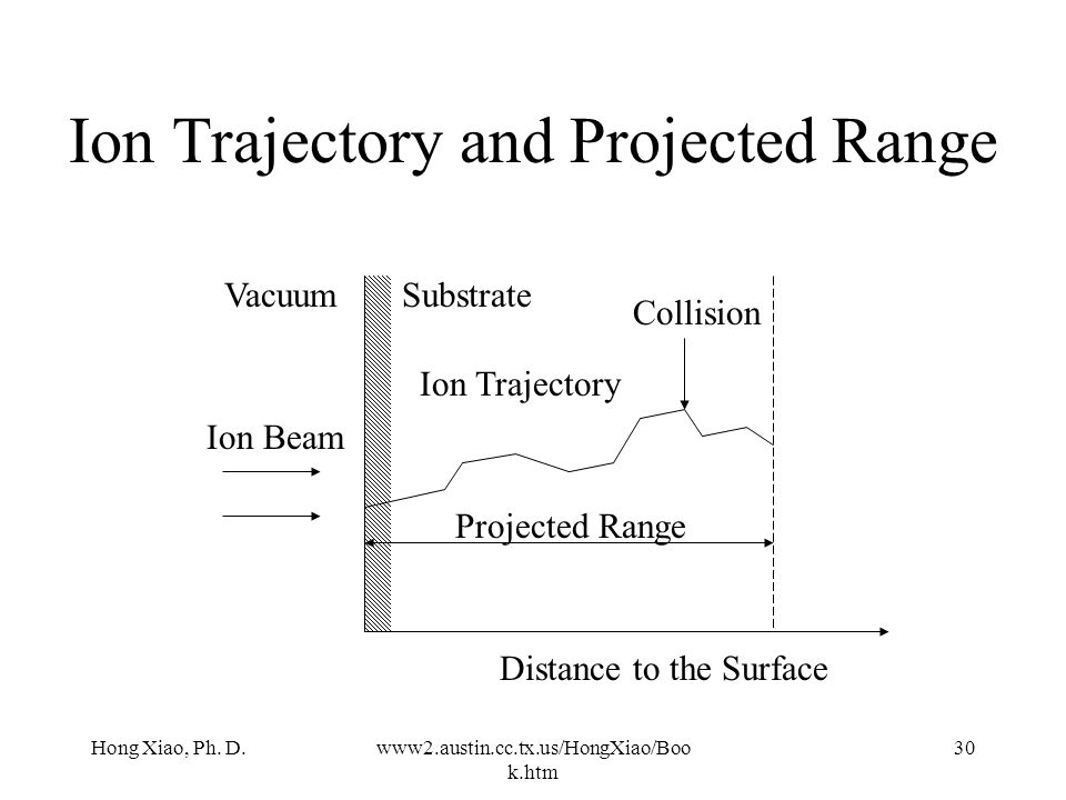 Ion Trajectory and Projected Range