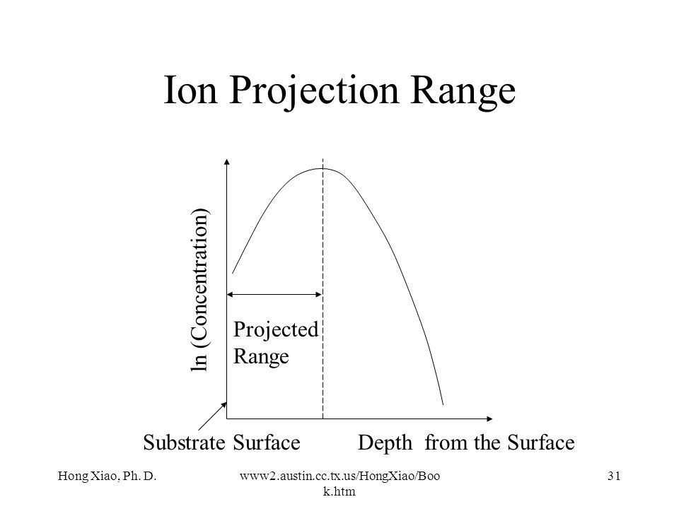 Ion Projection Range ln (Concentration) Projected Range
