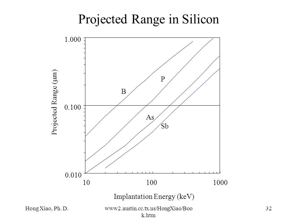 Projected Range in Silicon