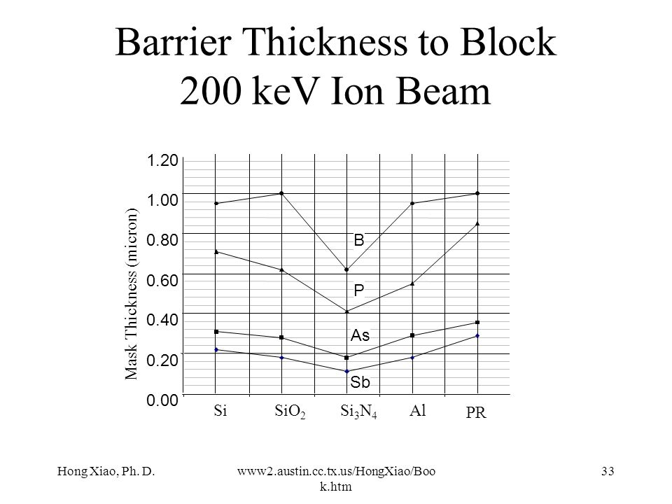 Barrier Thickness to Block 200 keV Ion Beam