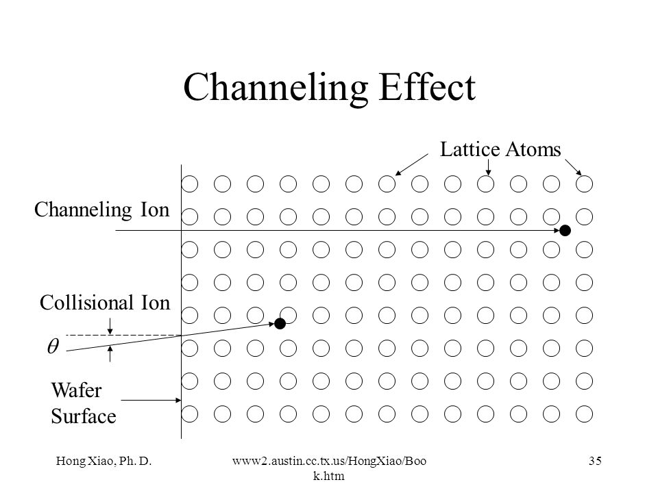 Channeling Effect Lattice Atoms Channeling Ion Collisional Ion q