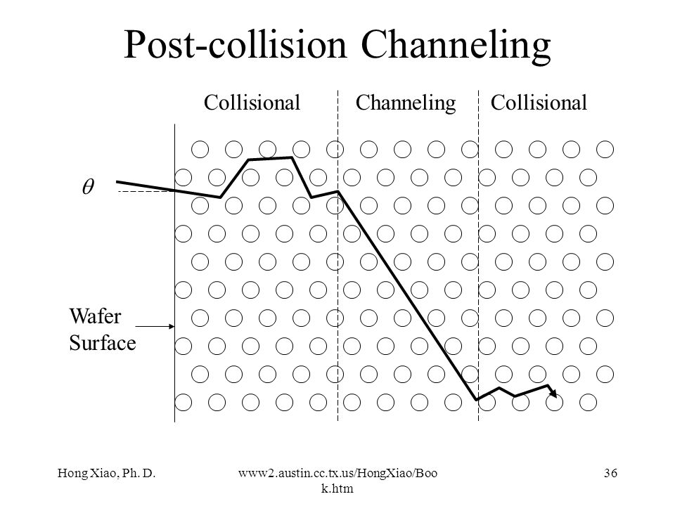 Post-collision Channeling