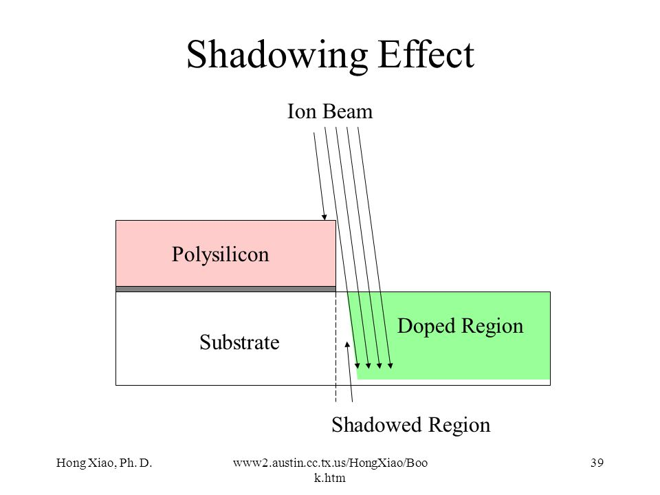 Shadowing Effect Ion Beam Polysilicon Doped Region Substrate