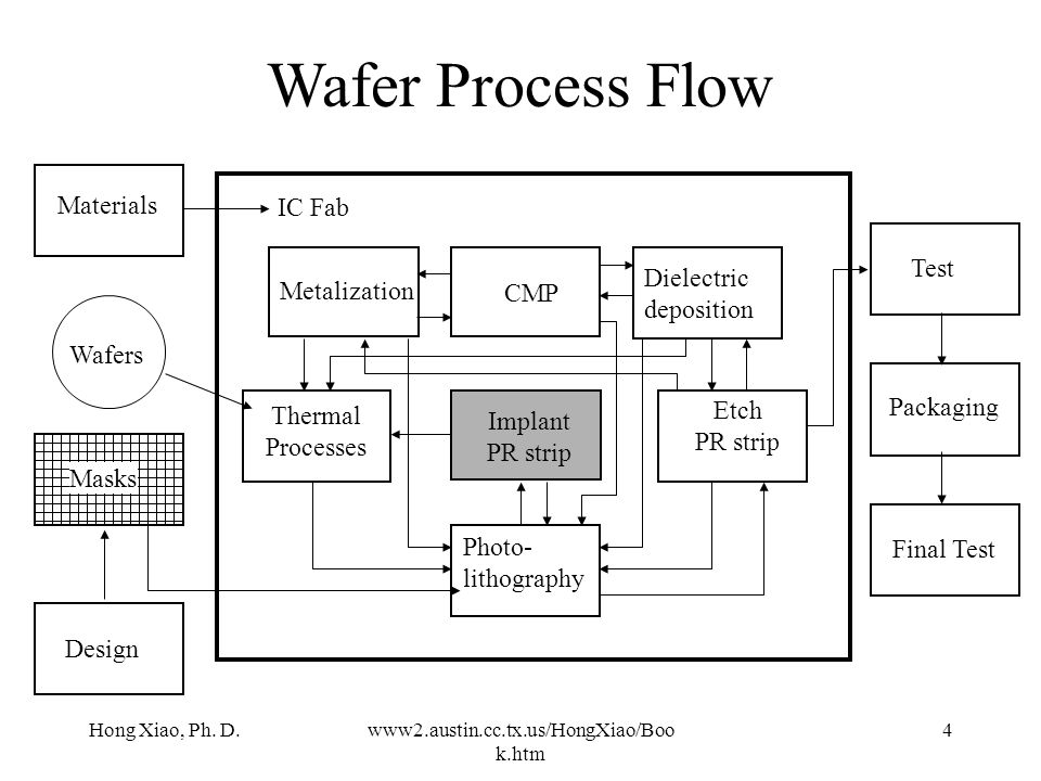 Wafer Process Flow Materials IC Fab Test Dielectric deposition