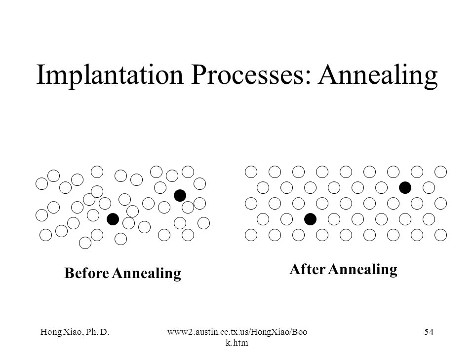 Implantation Processes: Annealing