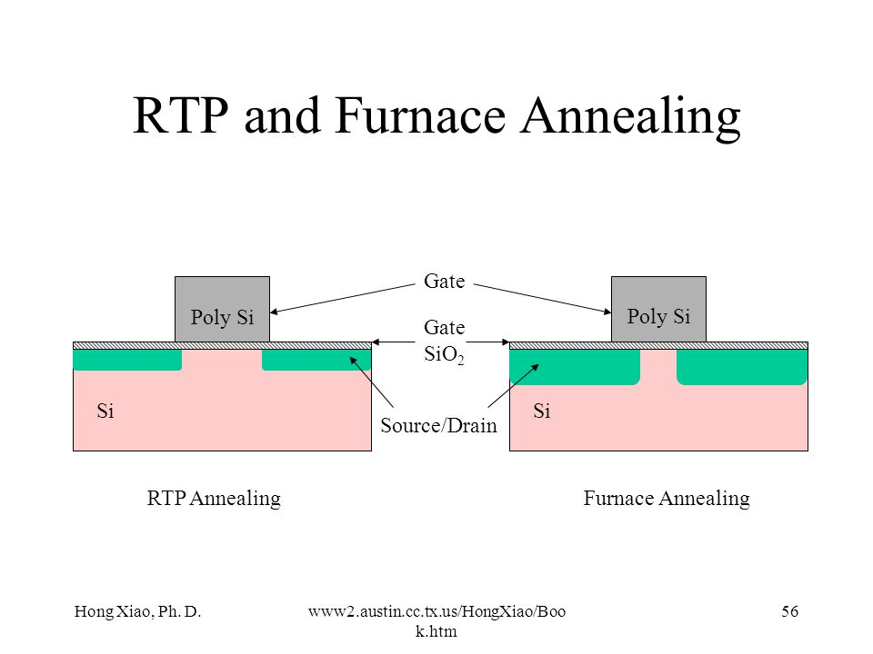 RTP and Furnace Annealing