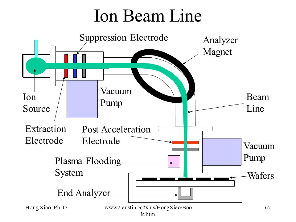 Ion Beam Line Suppression Electrode Analyzer Magnet Vacuum Pump