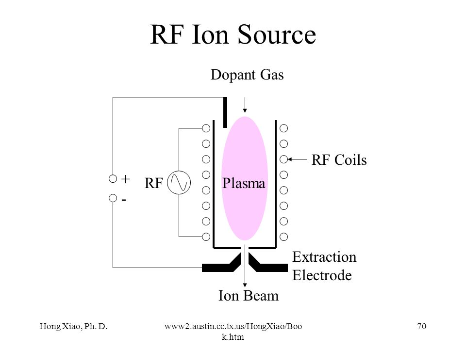 RF Ion Source Dopant Gas RF Coils + RF Plasma - Extraction Electrode