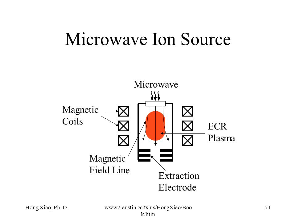 Microwave Ion Source Microwave Magnetic Coils ECR Plasma
