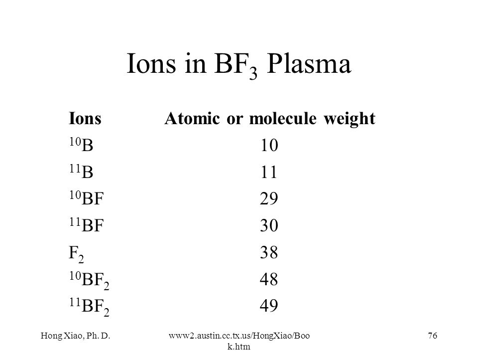 Ions in BF3 Plasma Ions Atomic or molecule weight 10B 10 11B 11