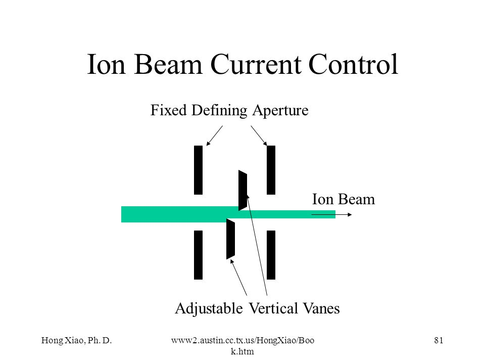 Ion Beam Current Control