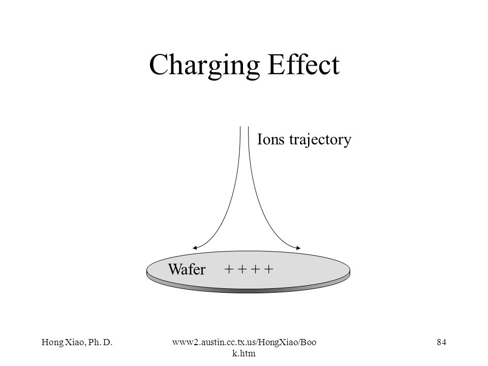 Charging Effect Ions trajectory Wafer + + + + Hong Xiao, Ph. D.