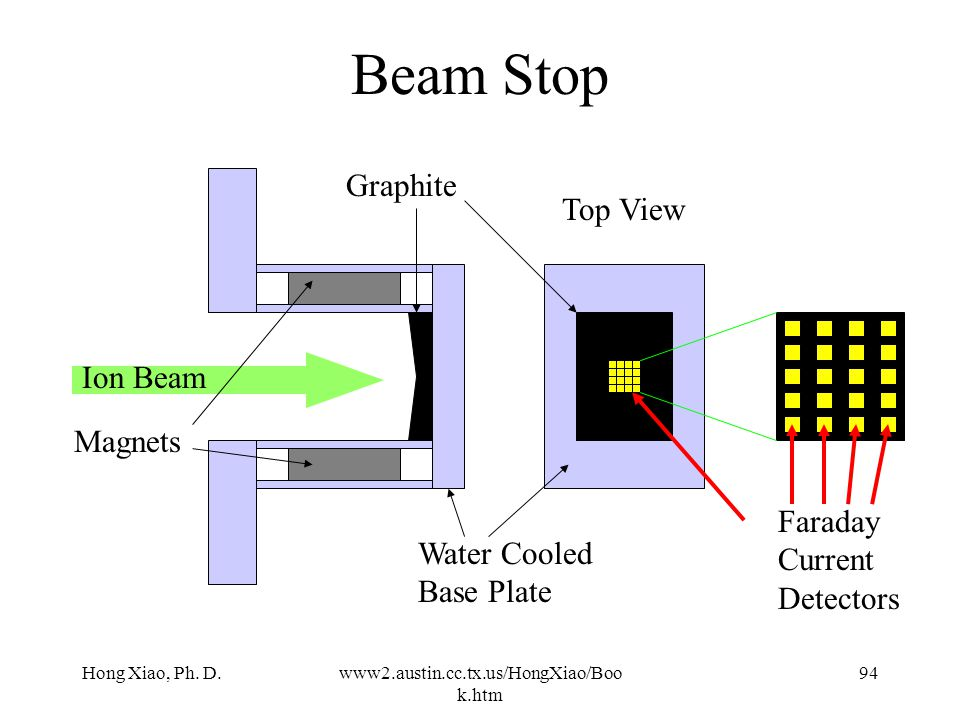 Beam Stop Graphite Top View Ion Beam Magnets Faraday Current Detectors
