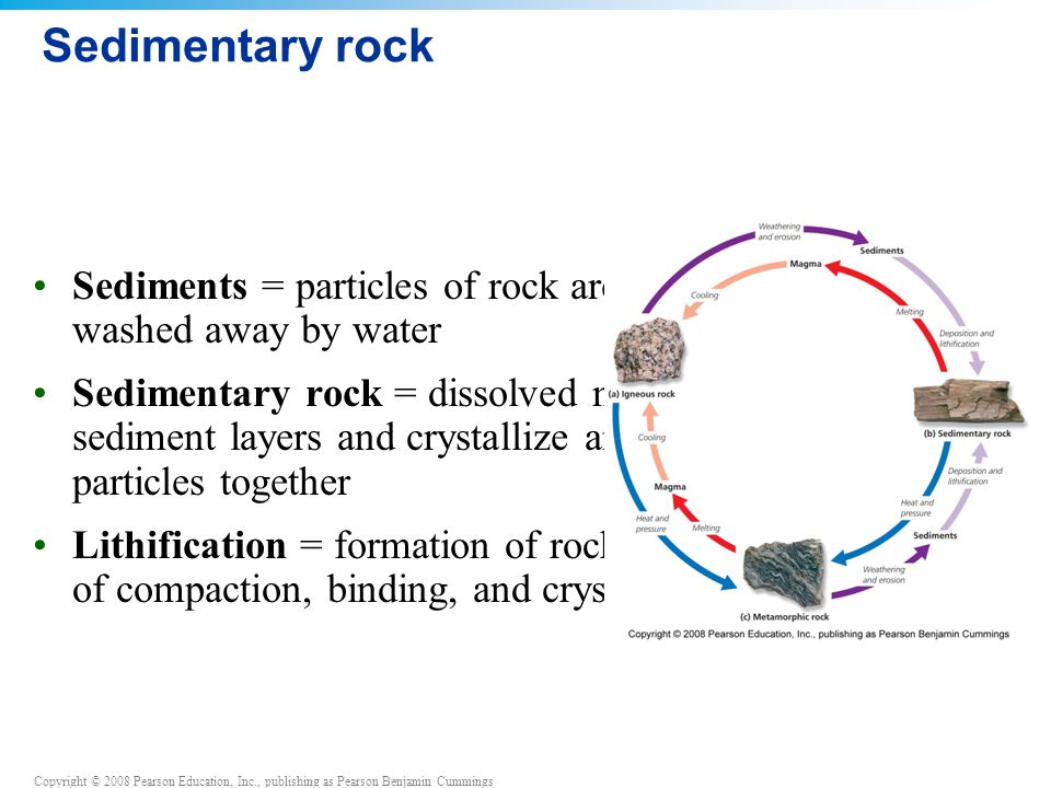 Sedimentary rock Sediments = particles of rock are blown by wind or washed away by water.