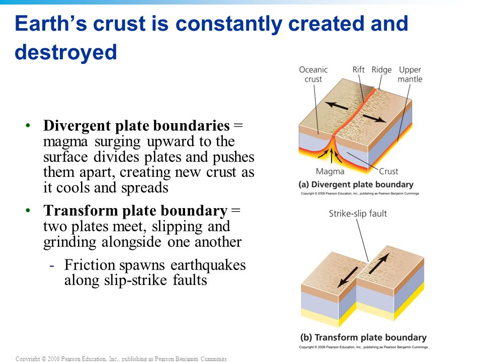 Earth's crust is constantly created and destroyed