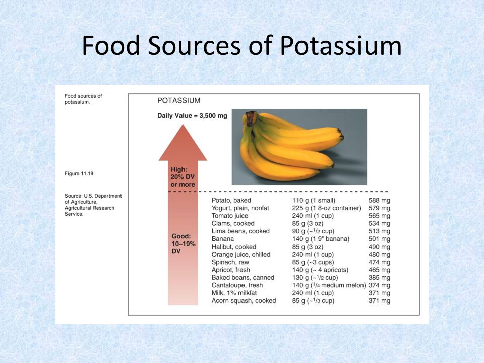 Food Sources of Potassium