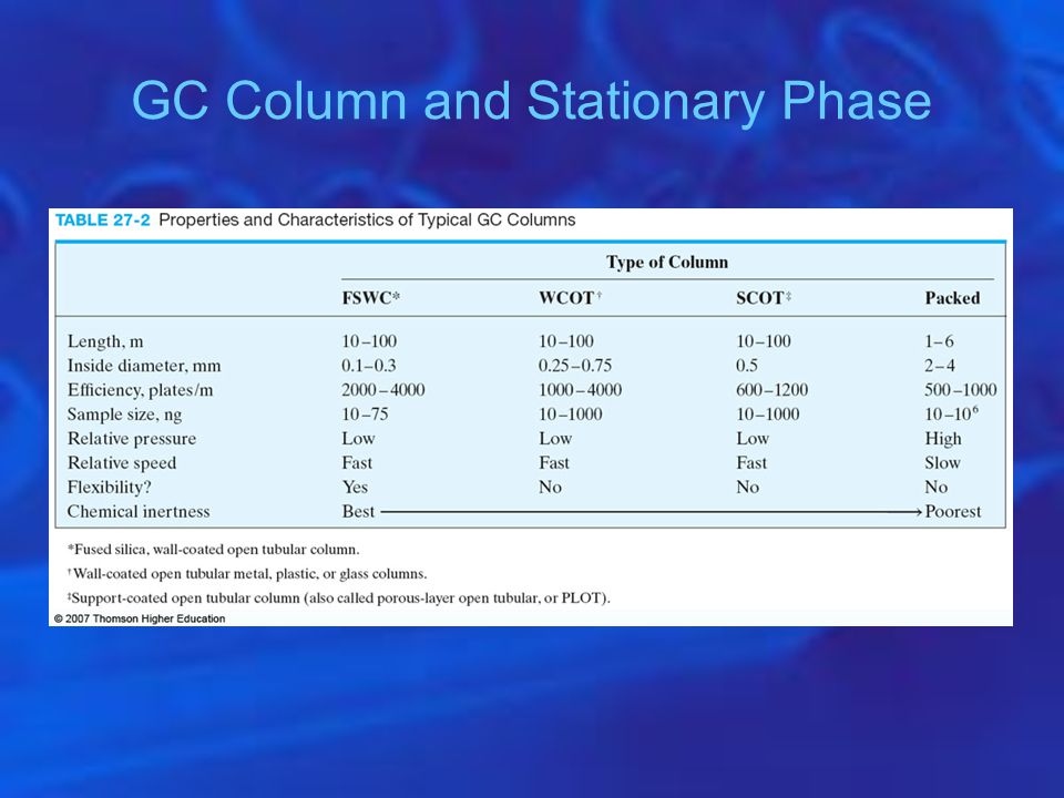 GC Column and Stationary Phase