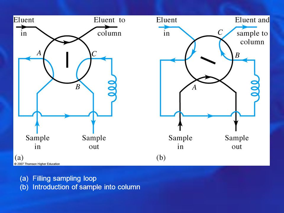Filling sampling loop Introduction of sample into column