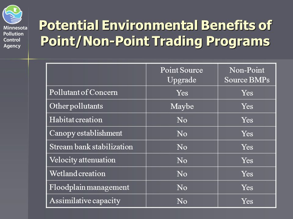 Potential Environmental Benefits of Point/Non-Point Trading Programs
