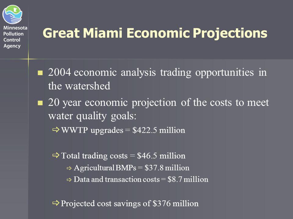 Great Miami Economic Projections