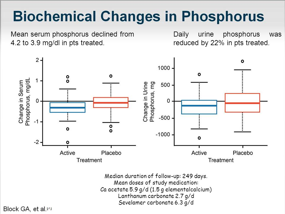 Mean serum phosphorus declined from 4.2 to 3.9 mg/dl in pts treated.