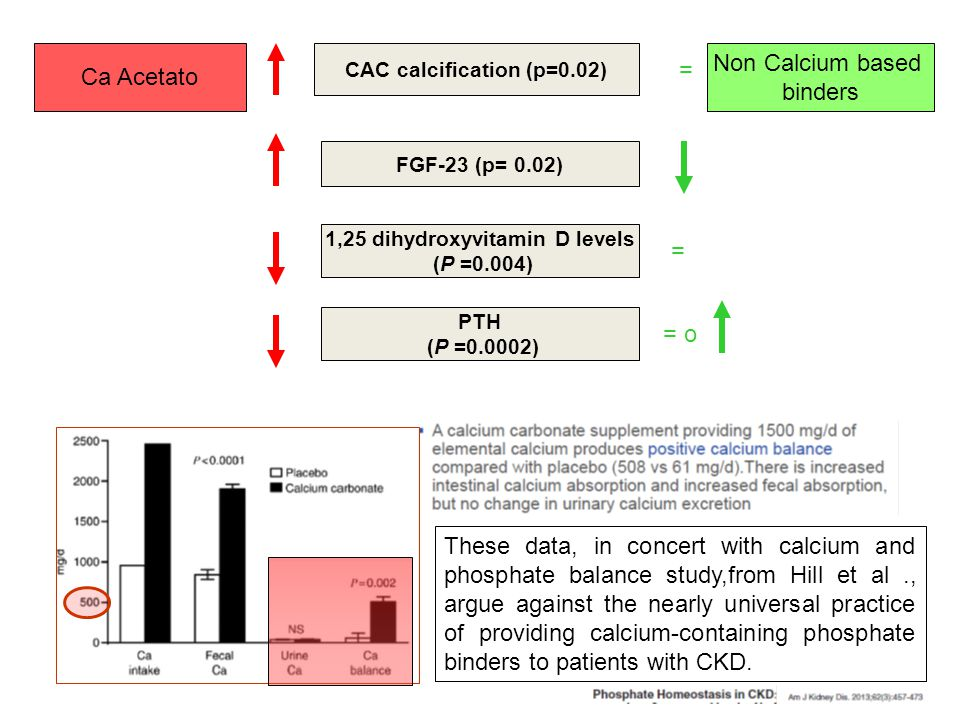 CAC calcification (p=0.02) 1,25 dihydroxyvitamin D levels